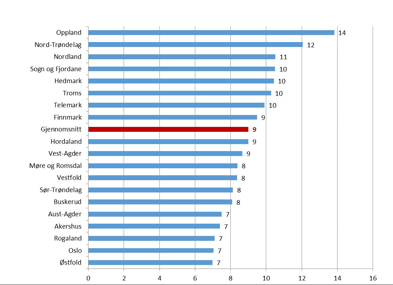 kurs per innbyggere fylke 2015.png